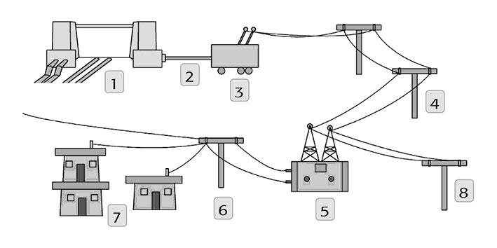 proses transmisi dan distribusi listrik